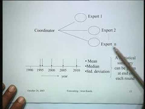 Lecture - 34 Forecasting