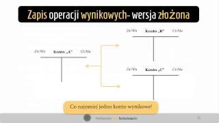0. Ewidencja księgowa operacje wynikowe - reklama