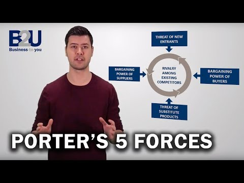 Porter's 5 Forces EXPLAINED | B2U | Business To You