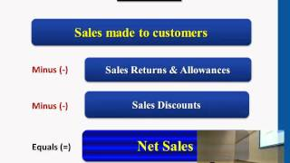 Financial Accounting: Merchandising Operations (Part II)