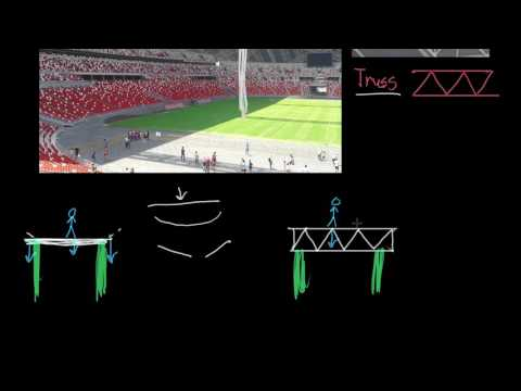 Truss Basics Video Khan Academy