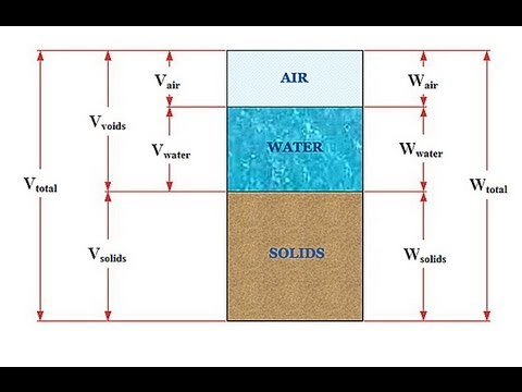Soil Mechanics 101 - Phase Relations