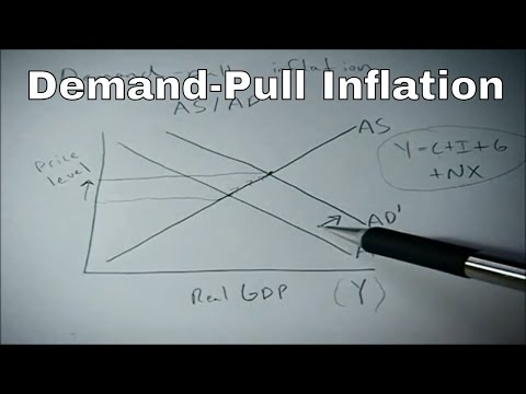 Demand pull inflation shown on the AS AD graph