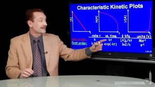 Characteristic Kinetic Plots