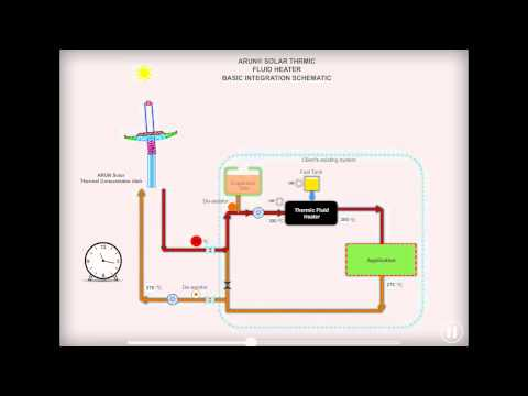 ARUN® SOLAR THERMIC FLUID HEATER BASIC INTEGRATION SCHEMATIC SCHEME 3