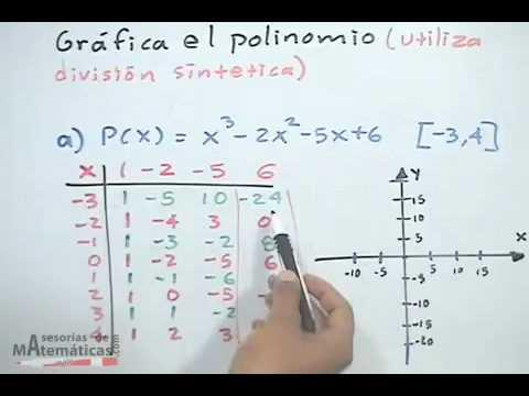 Graph eines kubische Polynoms mit synthetischer Division (Übung)