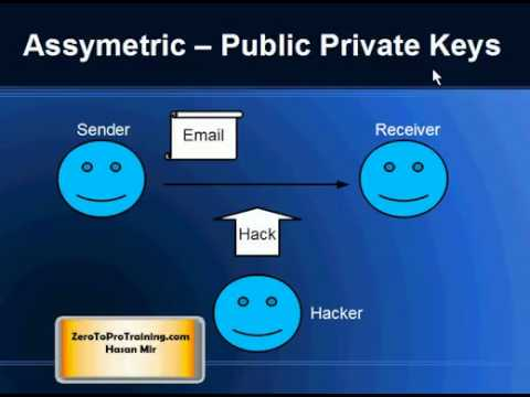Symmetric and Asymmetric Encryption Overview (Private Public Keys)