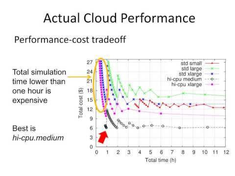 A cost-effective cloud computing framework for accelerating multimedia communication simulations
