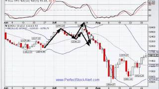 M trading strategy using bollinger bands