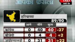 Congress, NCP retain power in Maharashtra, Cong sweeps Arunachal