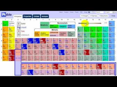 Interactive periodic table practical chemistry for Ptable elements