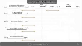 0. Ewidencja przychodów i kosztów finansowych - demo