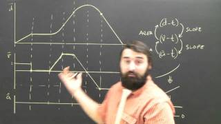 Physics Tutorial Lesson: Distance To Velocity Time Graph Help College High School