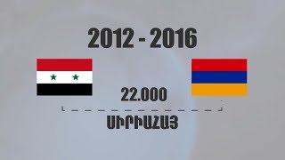 Syrian Armenian Refugees in Armenia