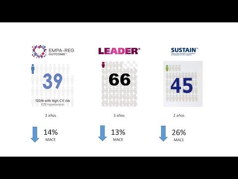 Las novedades del congreso Europeo de Diabetes, para cardiólogos