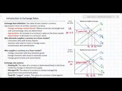 Introduction to Exchange Rates and Forex Markets