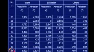 Mod-05 Lec-24 Trip Distribution Analysis Contd.