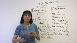 TOEFL Structure and Skills for iBT success