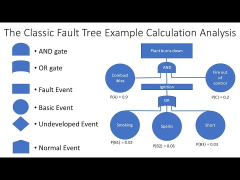 Fault Tree Analysis FTA Explained With Example Calculation