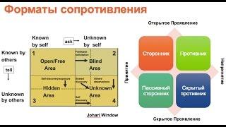 Индивидуальное и командное сопротивление изменениям