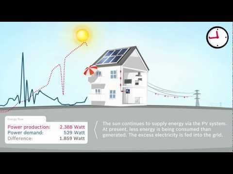 Solar Power for Homes Net Metering Explained