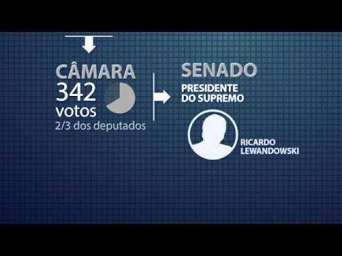 (vídeo ) Veja como funcionará o processo de impedimento da Presidente da República ( Dep. Fausto Pinato) Explica.