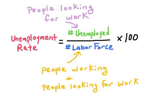 NB2. How to calculate the unemployment rate