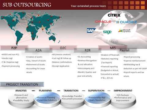 HSS Accounting and Bookkeeping Outsourcing Services,