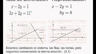 Umh0966 2013-14 Lec001.2 Álgebra Lineal. Sistemas De Ecuaciones. Idea De Eliminación