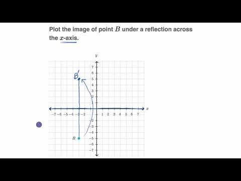 Reflecting Points Video Reflections Khan Academy