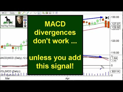 MACD Divergence Strategy