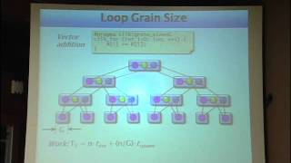 Lec 14 | MIT 6.172 Performance Engineering Of Software Systems, Fall 2010