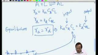 Mod-03 Lec-14 Catalytic Reactions - Adsorption&Desorption