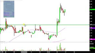 China Finance Online Co Ltd - JRJC Stock Chart Technical Analysis for 08-16-17 Subscribe to My MAIN Channel Here:...