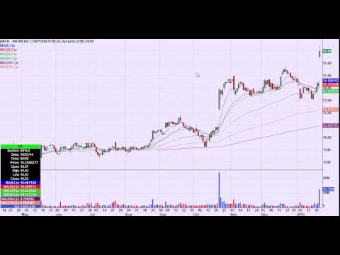 Day Trading Chart Setups for January 26th