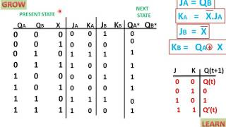 STATE TABLE OF SEQUENTIAL CIRCUIT USING JK FLIP(हिन्दी )!LEARN AND GROW