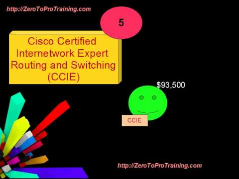Career Tips - Top Paying IT Certifications