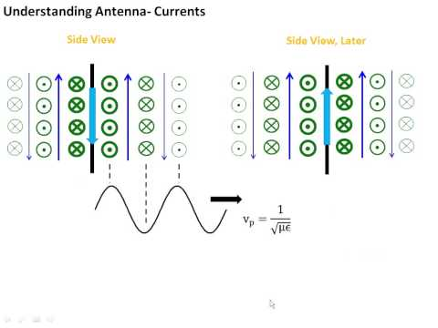 antenna - This video was made for a junior electromagnetics course in electrical engineering at Bucknell University, USA. The video is designed to be used as the out-o...