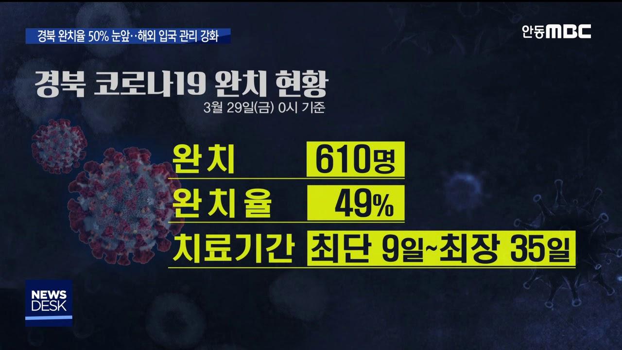 R)경북 완치율 50% 눈 앞··해외 입국 관리 강화