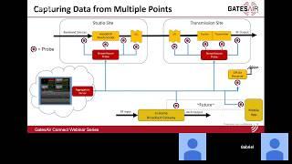 Monitoreo de Calidad para Transmisión de TV | Español | GatesAir Connect Webinar
