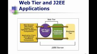 Java EE Programming - Lecture 10