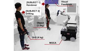Towards Ergonomic Control of Collaborative Effort in Multi-human Mobile-robot Teams