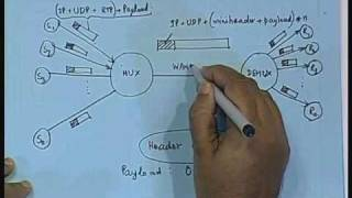 Lecture -36 Multiplexing Schemes