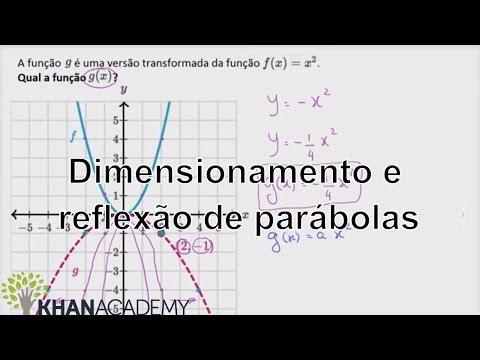 Dimensionamento e reflexão de parábolas  Algebra 1  Khan Academy