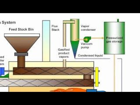 Coal to Diesel Conversion using State of the Art Pyrolysis (Gasification) System (Revised