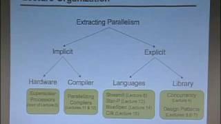 Lec 1 (cont.) | MIT 6.189 Multicore Programming Primer, IAP 2007