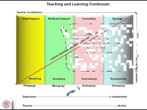 Teaching and Learning Continuum