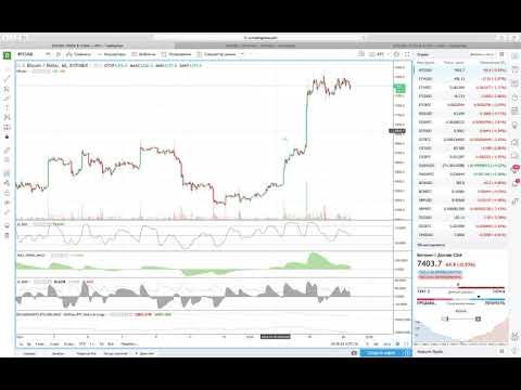 Ежедневный анализ цены биткоина 20.07.2018 - DomaVideo.Ru