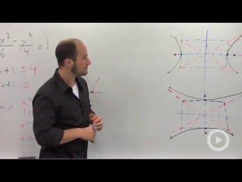 Algebra 2 – The Hyperbola