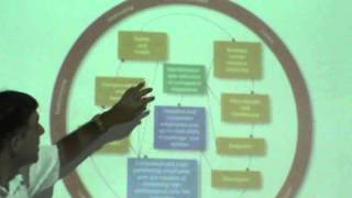Principles Of Management - Lecture 20